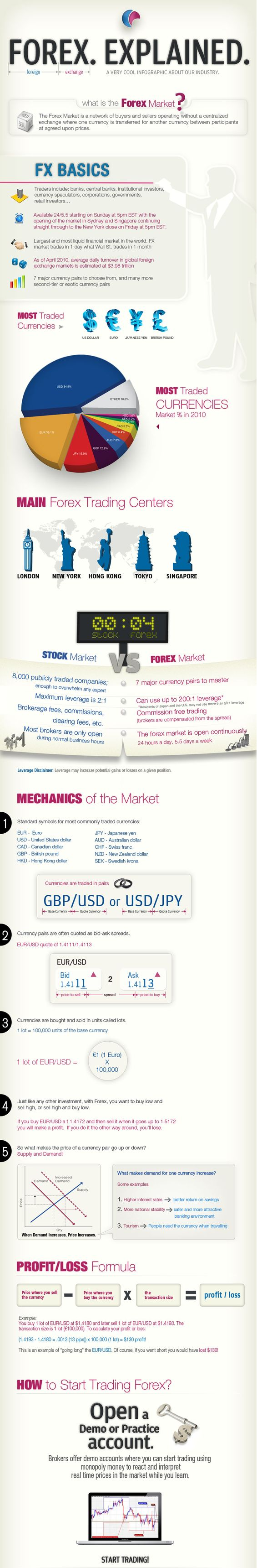 Current Scenario of Forex Trading Business