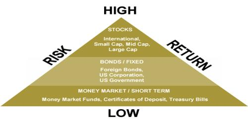Investment Risk Analysis